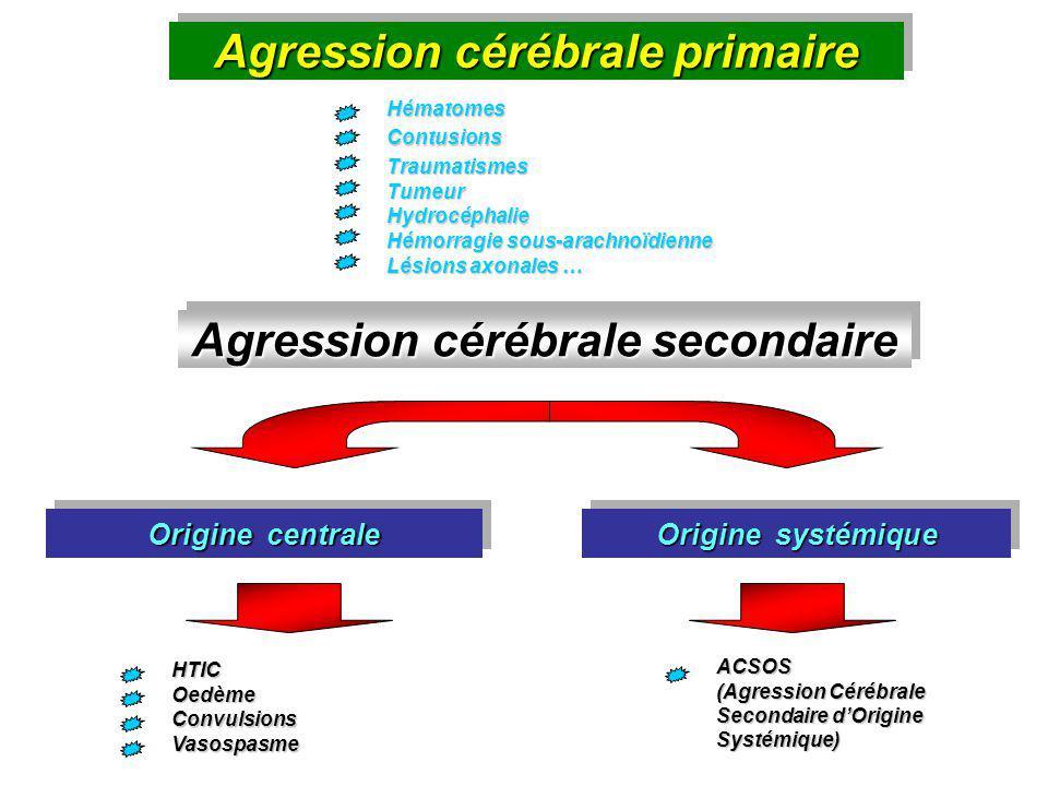Agression cérébrale primaire Hématomes Contusions Traumatismes Tumeur Hydrocéphalie Hémorragie sous-arachnoïdienne Lésions axonales … Agression cérébr