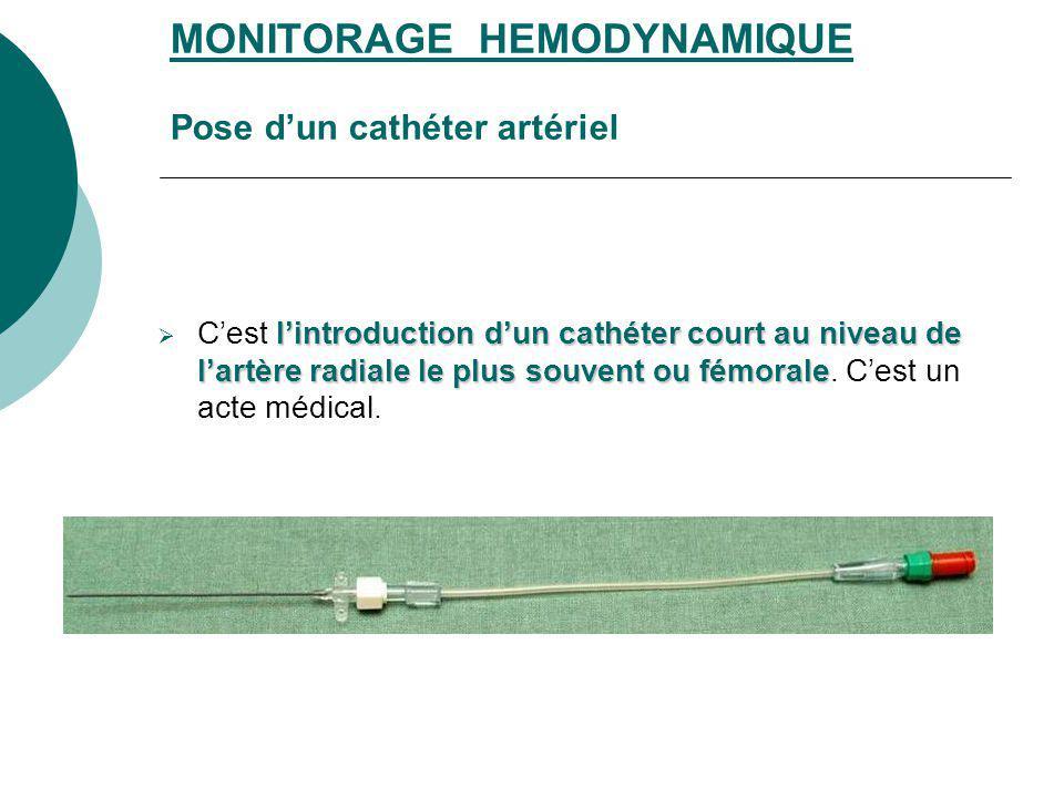 MONITORAGE HEMODYNAMIQUE Pose dun cathéter artériel lintroduction dun cathéter court au niveau de lartère radiale le plus souvent ou fémorale Cest lin