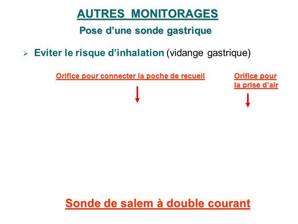 AUTRES MONITORAGES Pose dune sonde gastrique Eviter le risque dinhalation (vidange gastrique) Sonde de salem à double courant Orifice pour la prise da