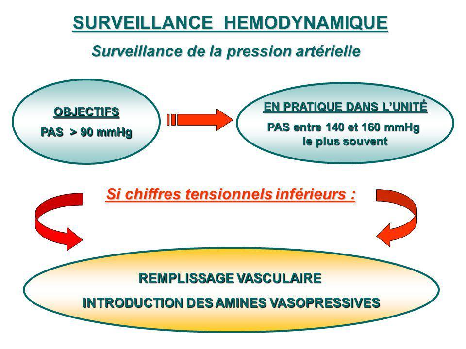 SURVEILLANCE HEMODYNAMIQUE Surveillance de la pression artérielle OBJECTIFS PAS > 90 mmHg EN PRATIQUE DANS LUNITÉ PAS entre 140 et 160 mmHg le plus so