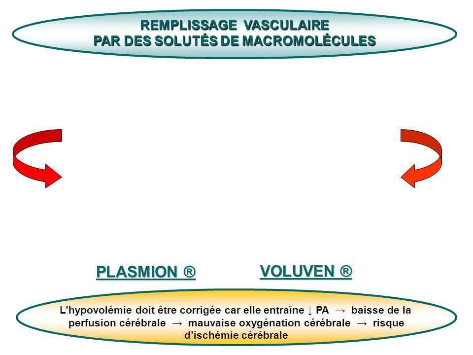 REMPLISSAGE VASCULAIRE PAR DES SOLUTÉS DE MACROMOLÉCULES PLASMION ® VOLUVEN ® Lhypovolémie doit être corrigée car elle entraîne PA baisse de la perfus