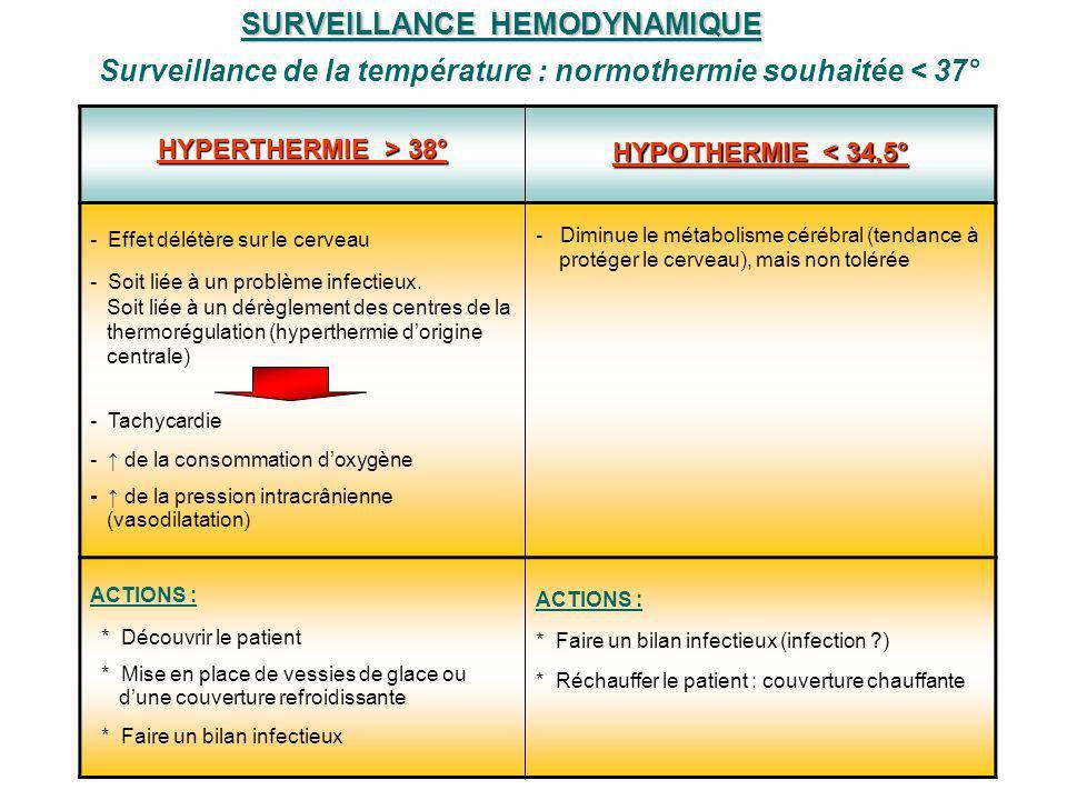 HYPERTHERMIE > 38° HYPOTHERMIE < 34,5° - Effet délétère sur le cerveau - Soit liée à un problème infectieux. Soit liée à un dérèglement des centres de