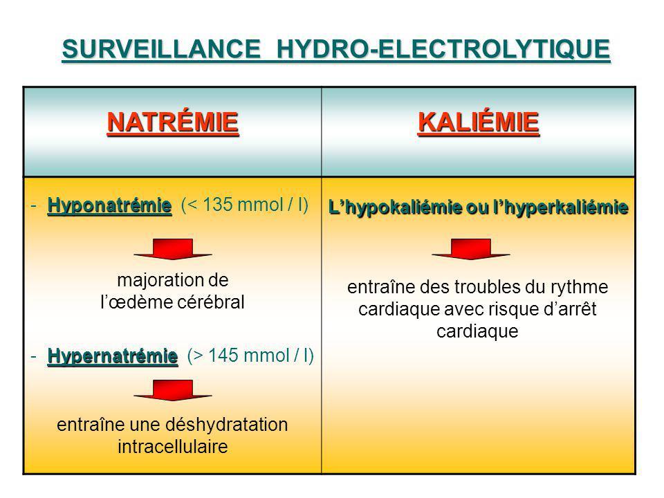 NATRÉMIE KALIÉMIE Hyponatrémie - Hyponatrémie (< 135 mmol / l) majoration de lœdème cérébral Hypernatrémie - Hypernatrémie (> 145 mmol / l) entraîne u