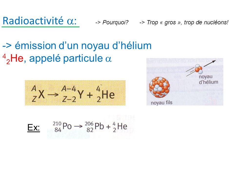 Radioactivité -> émission dun noyau dhélium 4 2 He, appelé particule Ex: -> Pourquoi?-> Trop « gros », trop de nucléons!