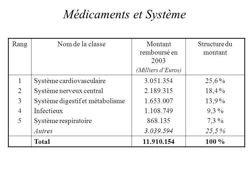 Médicaments et Système RangNom de la classeMontant remboursé en 2003 (Milliers dEuros) Structure du montant 1234512345 Système cardiovasculaire Système nerveux central Système digestif et métabolisme Infectieux Système respiratoire Autres 3.051.354 2.189.315 1.653.007 1.108.749 868.135 3.039.594 25,6 % 18,4 % 13,9 % 9,3 % 7,3 % 25,5 % Total11.910.154100 %