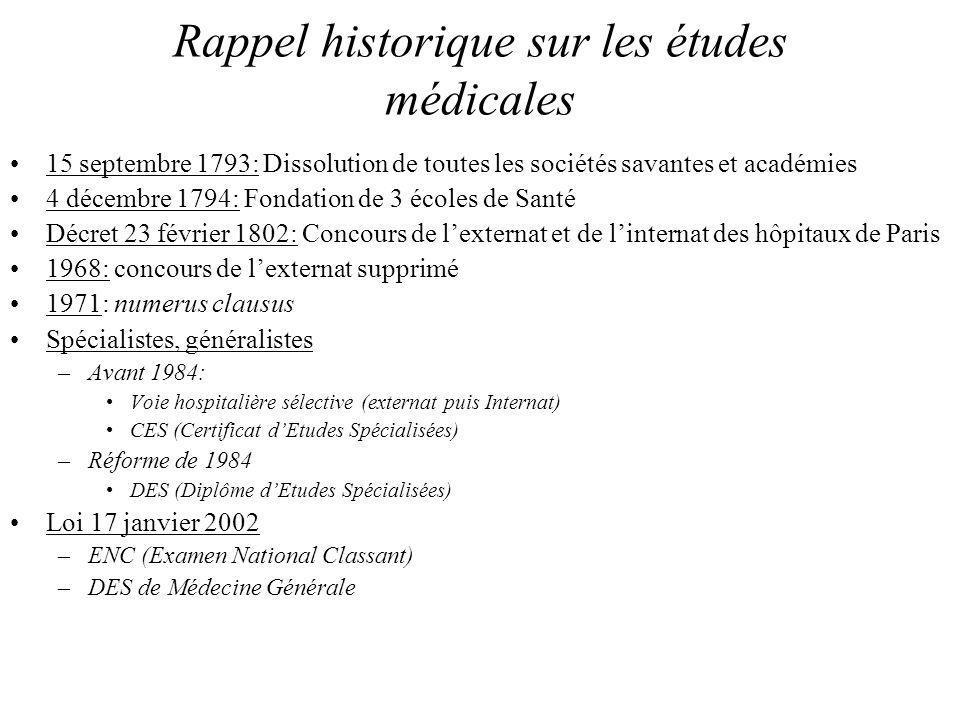 15 septembre 1793: Dissolution de toutes les sociétés savantes et académies 4 décembre 1794: Fondation de 3 écoles de Santé Décret 23 février 1802: Co