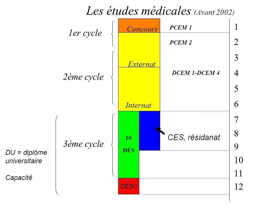 PCEM 1 PCEM 2 2ème cycle 3ème cycle DCEM 1-DCEM 4 1er cycle 10 DES DESC Concours Internat 1 2 3 4 5 6 7 8 9 10 11 12 Les études médicales (Avant 2002) DU = diplôme universitaire Capacité Externat CES, résidanat