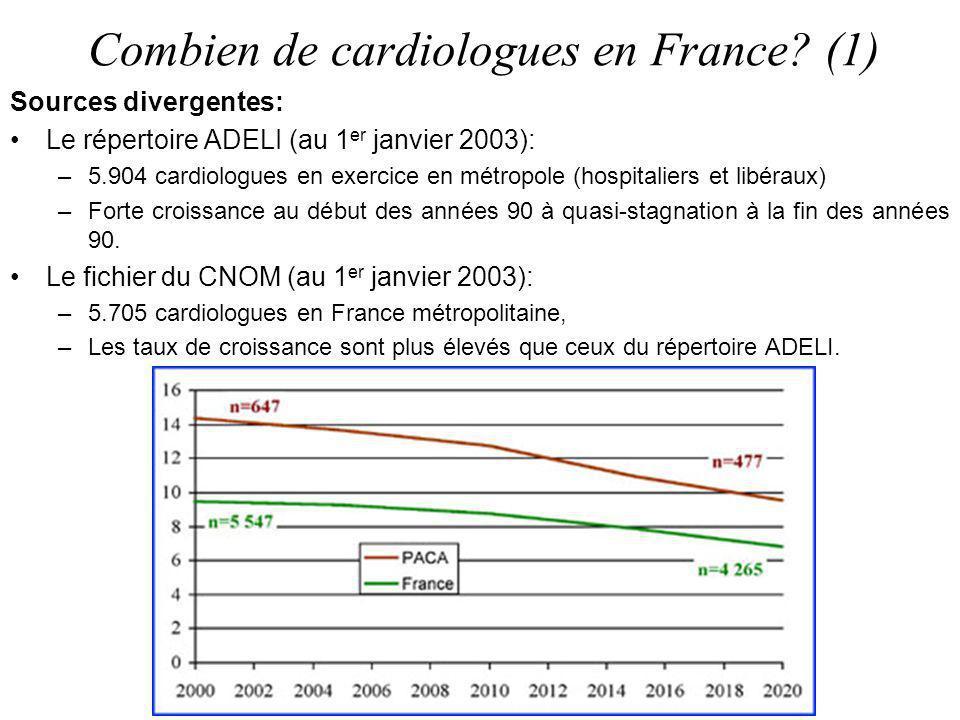 Combien de cardiologues en France? (1) Sources divergentes: Le répertoire ADELI (au 1 er janvier 2003): –5.904 cardiologues en exercice en métropole (