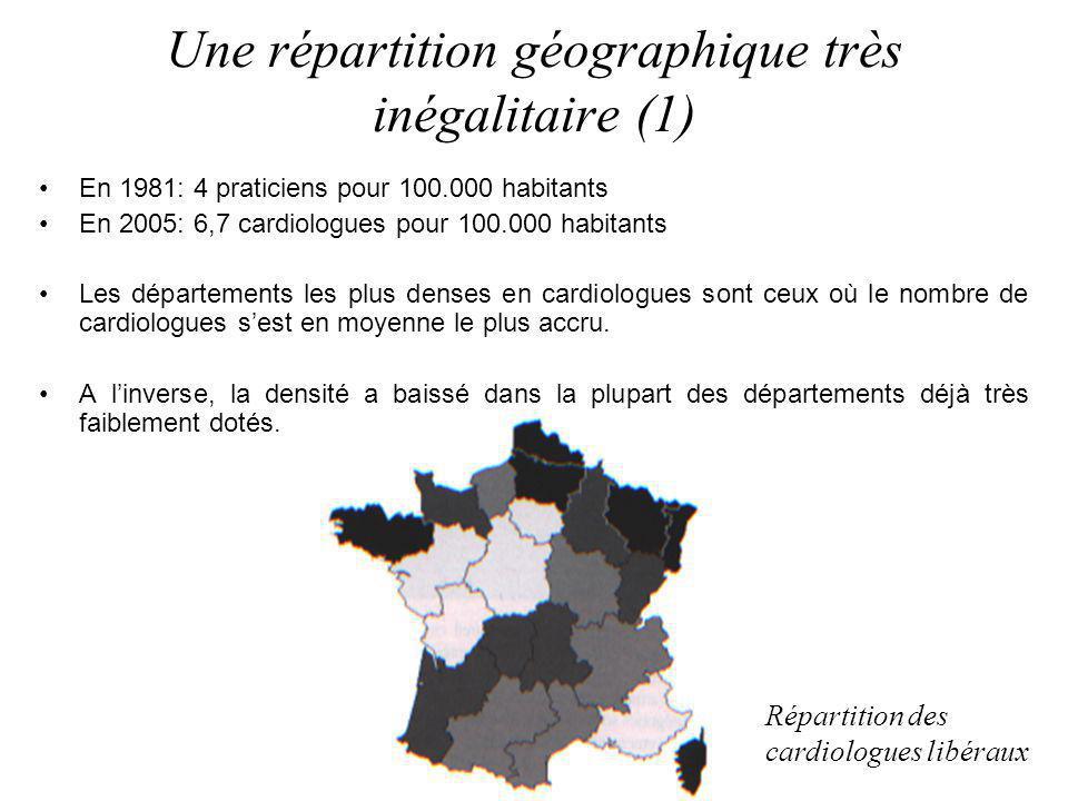 Une répartition géographique très inégalitaire (1) En 1981: 4 praticiens pour 100.000 habitants En 2005: 6,7 cardiologues pour 100.000 habitants Les d