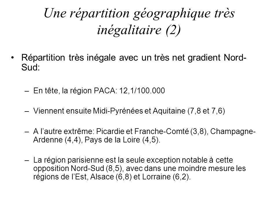 Répartition très inégale avec un très net gradient Nord- Sud: –En tête, la région PACA: 12,1/100.000 –Viennent ensuite Midi-Pyrénées et Aquitaine (7,8 et 7,6) –A lautre extrême: Picardie et Franche-Comté (3,8), Champagne- Ardenne (4,4), Pays de la Loire (4,5).