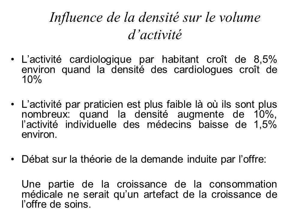 Influence de la densité sur le volume dactivité Lactivité cardiologique par habitant croît de 8,5% environ quand la densité des cardiologues croît de 10% Lactivité par praticien est plus faible là où ils sont plus nombreux: quand la densité augmente de 10%, lactivité individuelle des médecins baisse de 1,5% environ.