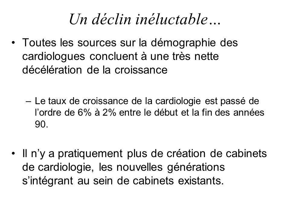 Un déclin inéluctable… Toutes les sources sur la démographie des cardiologues concluent à une très nette décélération de la croissance –Le taux de croissance de la cardiologie est passé de lordre de 6% à 2% entre le début et la fin des années 90.