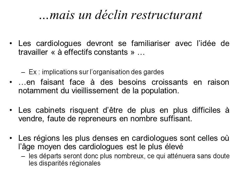 …mais un déclin restructurant Les cardiologues devront se familiariser avec lidée de travailler « à effectifs constants » … –Ex : implications sur lor