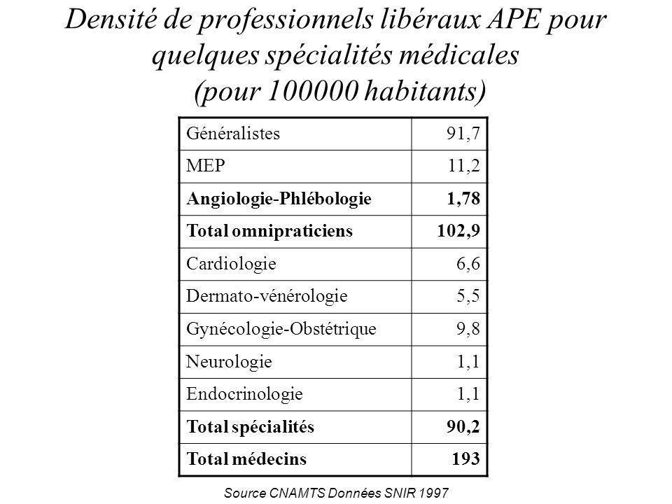 Densité de professionnels libéraux APE pour quelques spécialités médicales (pour 100000 habitants) Généralistes91,7 MEP11,2 Angiologie-Phlébologie1,78 Total omnipraticiens102,9 Cardiologie6,6 Dermato-vénérologie5,5 Gynécologie-Obstétrique9,8 Neurologie1,1 Endocrinologie1,1 Total spécialités90,2 Total médecins193 Source CNAMTS Données SNIR 1997