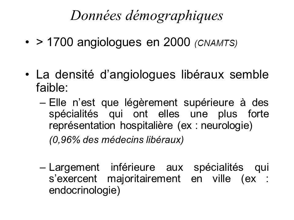 Données démographiques > 1700 angiologues en 2000 (CNAMTS) La densité dangiologues libéraux semble faible: –Elle nest que légèrement supérieure à des