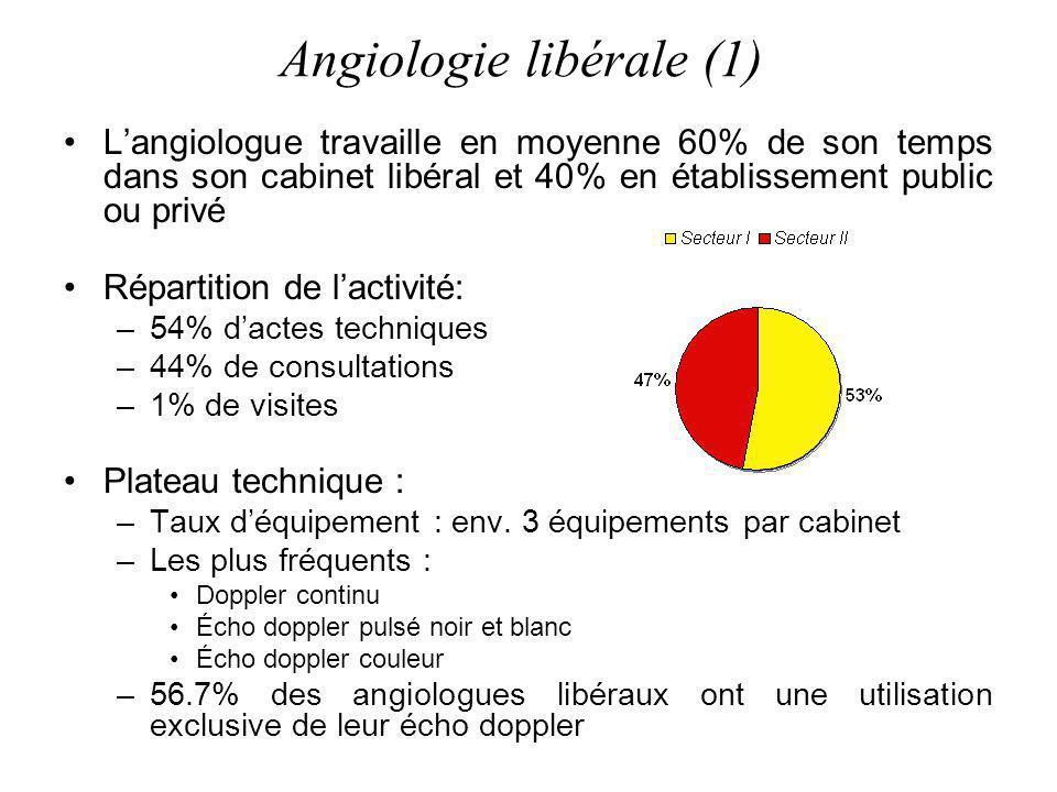 Angiologie libérale (1) Langiologue travaille en moyenne 60% de son temps dans son cabinet libéral et 40% en établissement public ou privé Répartition