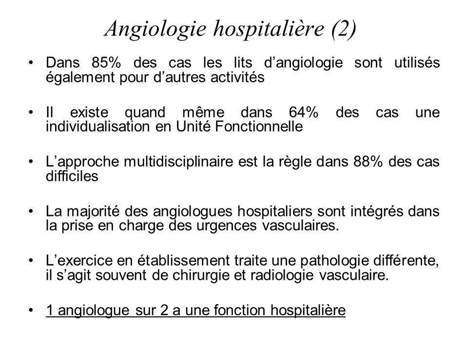 Angiologie hospitalière (2) Dans 85% des cas les lits dangiologie sont utilisés également pour dautres activités Il existe quand même dans 64% des cas une individualisation en Unité Fonctionnelle Lapproche multidisciplinaire est la règle dans 88% des cas difficiles La majorité des angiologues hospitaliers sont intégrés dans la prise en charge des urgences vasculaires.