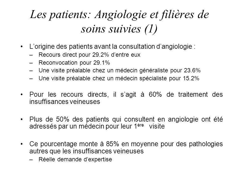 Les patients: Angiologie et filières de soins suivies (1) Lorigine des patients avant la consultation dangiologie : –Recours direct pour 29.2% dentre