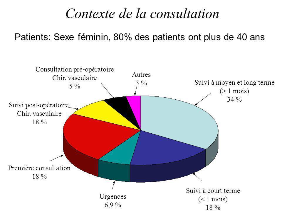 Suivi à moyen et long terme (> 1 mois) 34 % Autres 3 % Consultation pré-opératoire Chir. vasculaire 5 % Suivi à court terme (< 1 mois) 18 % Urgences 6