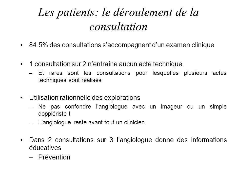 Les patients: le déroulement de la consultation 84.5% des consultations saccompagnent dun examen clinique 1 consultation sur 2 nentraîne aucun acte te