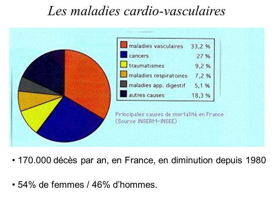 Les maladies cardio-vasculaires 170.000 décès par an, en France, en diminution depuis 1980 54% de femmes / 46% dhommes.