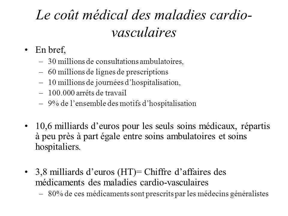 Le coût médical des maladies cardio- vasculaires En bref, –30 millions de consultations ambulatoires, –60 millions de lignes de prescriptions –10 mill