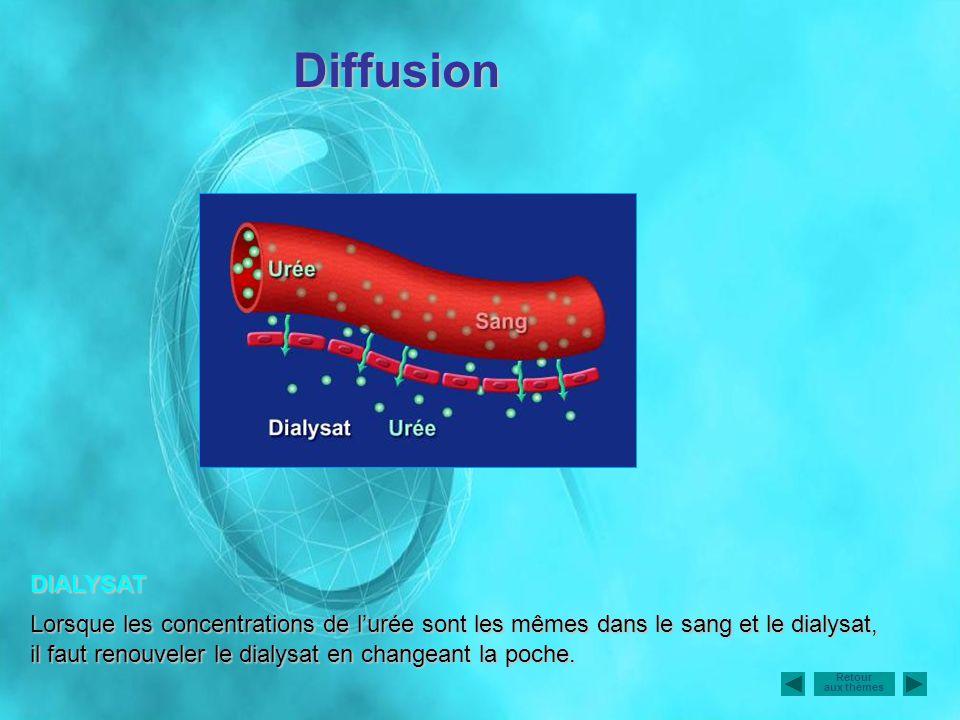 DIALYSAT Lorsque les concentrations de lurée sont les mêmes dans le sang et le dialysat, il faut renouveler le dialysat en changeant la poche. Diffusi