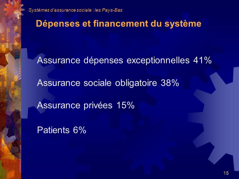 15 Assurance dépenses exceptionnelles 41% Assurance sociale obligatoire 38% Assurance privées 15% Patients 6% Dépenses et financement du système Systèmes dassurance sociale : les Pays-Bas