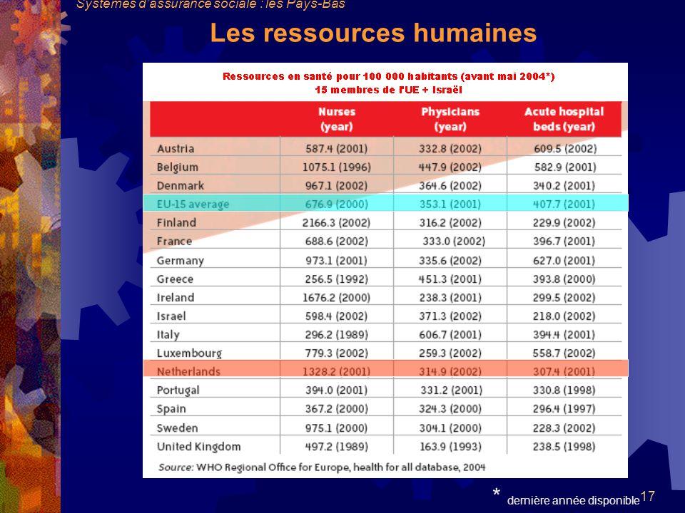 17 * dernière année disponible Les ressources humaines Systèmes dassurance sociale : les Pays-Bas