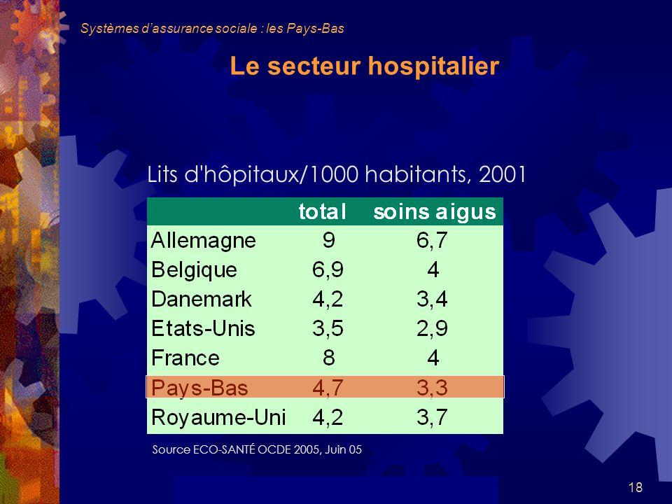 18 Le secteur hospitalier Lits d hôpitaux/1000 habitants, 2001 Source ECO-SANTÉ OCDE 2005, Juin 05 Systèmes dassurance sociale : les Pays-Bas
