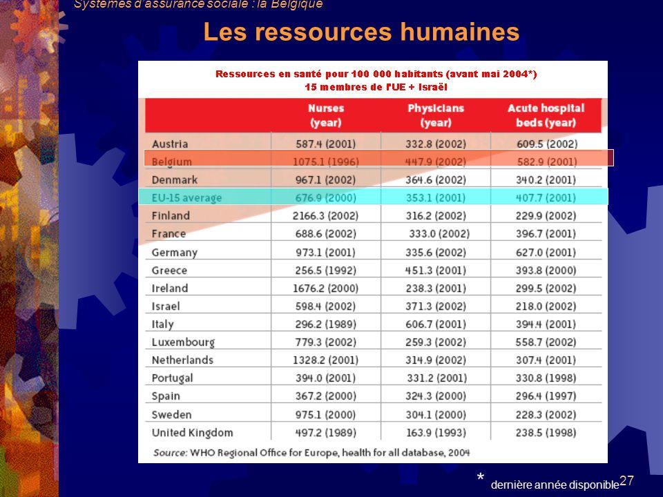 27 * dernière année disponible Les ressources humaines Systèmes dassurance sociale : la Belgique
