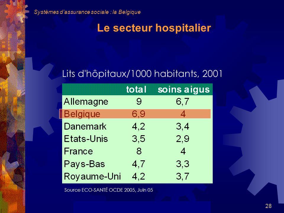 28 Le secteur hospitalier Lits d hôpitaux/1000 habitants, 2001 Source ECO-SANTÉ OCDE 2005, Juin 05 Systèmes dassurance sociale : la Belgique