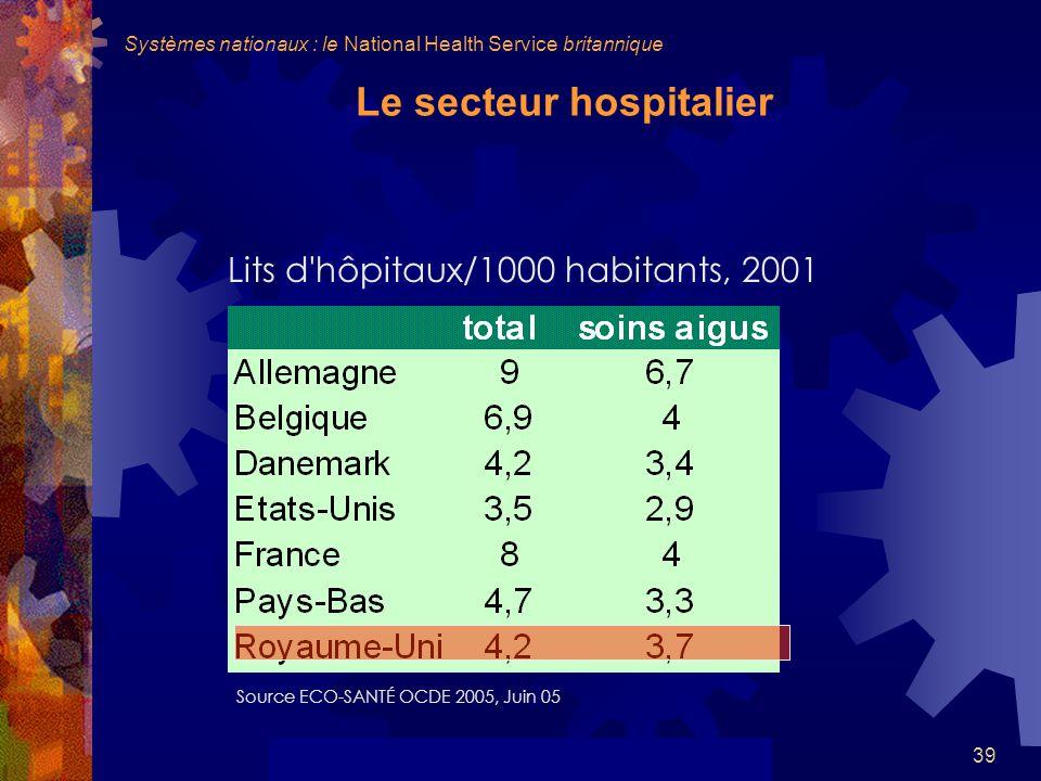 39 Le secteur hospitalier Lits d hôpitaux/1000 habitants, 2001 Source ECO-SANTÉ OCDE 2005, Juin 05 Systèmes nationaux : le National Health Service britannique