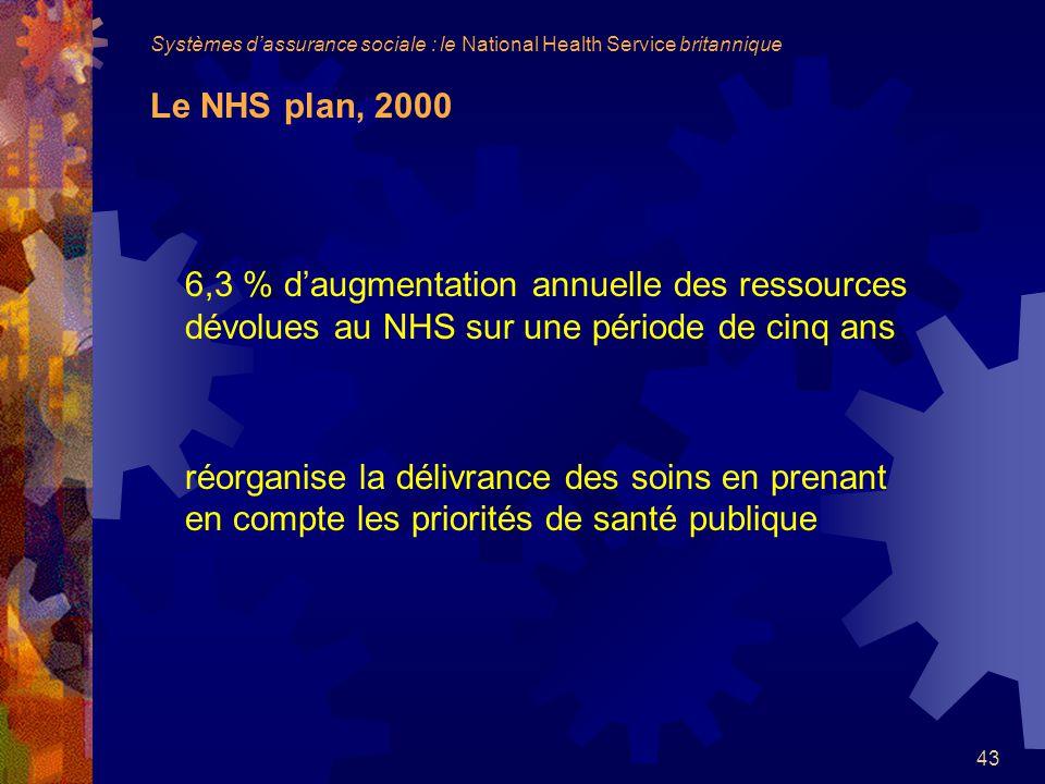 43 6,3 % daugmentation annuelle des ressources dévolues au NHS sur une période de cinq ans réorganise la délivrance des soins en prenant en compte les priorités de santé publique Systèmes dassurance sociale : le National Health Service britannique Le NHS plan, 2000