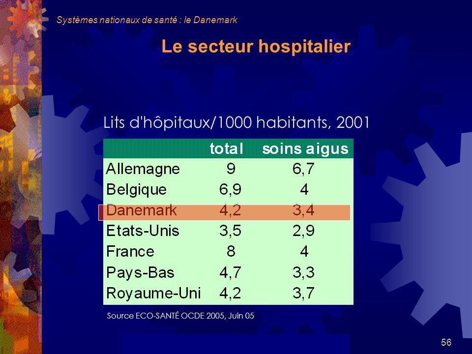 56 Le secteur hospitalier Lits d hôpitaux/1000 habitants, 2001 Source ECO-SANTÉ OCDE 2005, Juin 05 Systèmes nationaux de santé : le Danemark