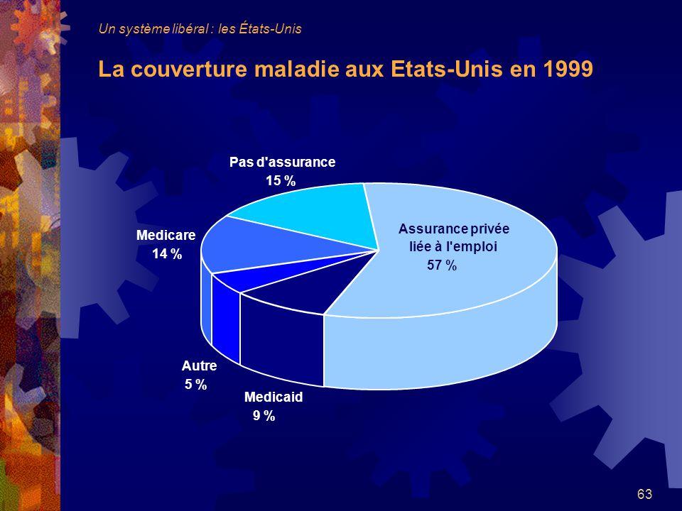 63 Medicare 14 % Pas d assurance 15 % Autre 5 % Medicaid 9 % Assurance privée liée à l emploi 57 % Un système libéral : les États-Unis La couverture maladie aux Etats-Unis en 1999
