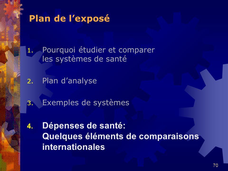 70 Plan de lexposé 1.Pourquoi étudier et comparer les systèmes de santé 2.