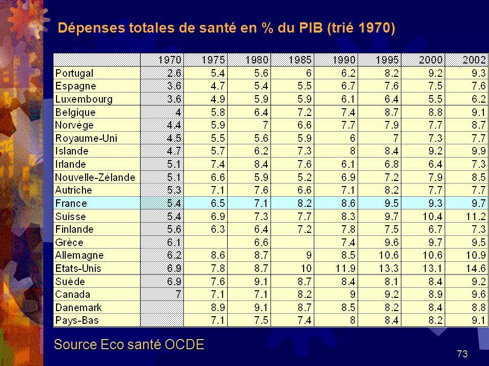 73 Dépenses totales de santé en % du PIB (trié 1970) Source Eco santé OCDE