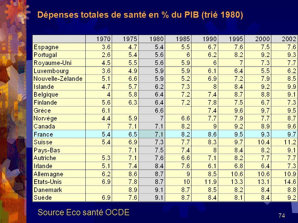 74 Dépenses totales de santé en % du PIB (trié 1980) Source Eco santé OCDE