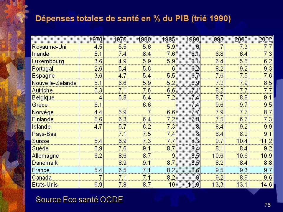 75 Dépenses totales de santé en % du PIB (trié 1990) Source Eco santé OCDE