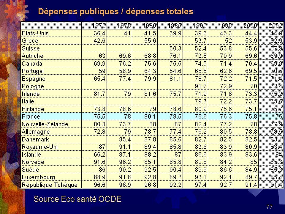 77 Dépenses publiques / dépenses totales Source Eco santé OCDE