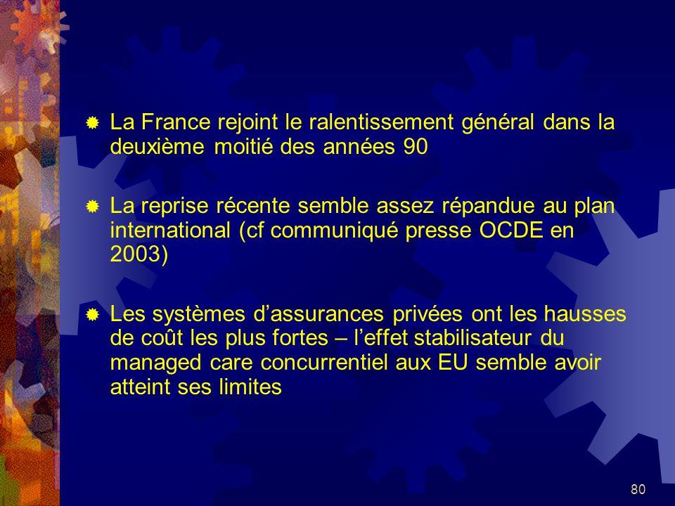 80 La France rejoint le ralentissement général dans la deuxième moitié des années 90 La reprise récente semble assez répandue au plan international (cf communiqué presse OCDE en 2003) Les systèmes dassurances privées ont les hausses de coût les plus fortes – leffet stabilisateur du managed care concurrentiel aux EU semble avoir atteint ses limites