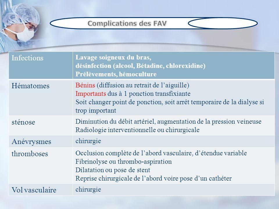 Infections Lavage soigneux du bras, désinfection (alcool, Bétadine, chlorexidine) Prélèvements, hémoculture Hématomes Bénins (diffusion au retrait de