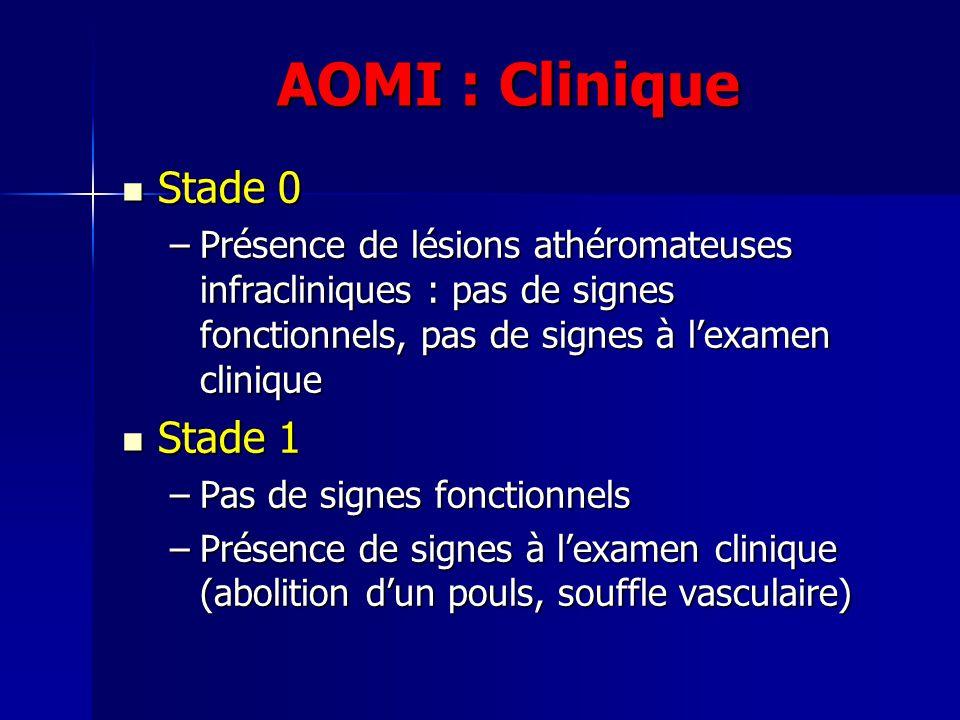 AOMI : Clinique Stade 0 Stade 0 –Présence de lésions athéromateuses infracliniques : pas de signes fonctionnels, pas de signes à lexamen clinique Stad
