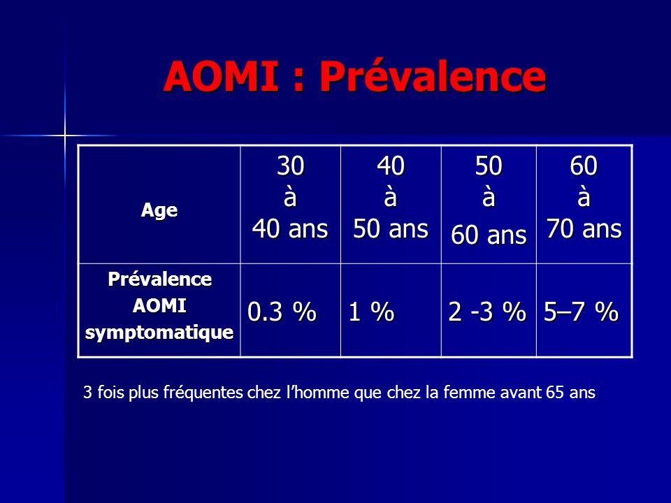 AOMI : Prévalence Age 30 à 40 ans 40 à 50 ans 50 à 60 ans 60 à 70 ans PrévalenceAOMIsymptomatique 0.3 % 1 % 2 -3 % 5–7 % 3 fois plus fréquentes chez l