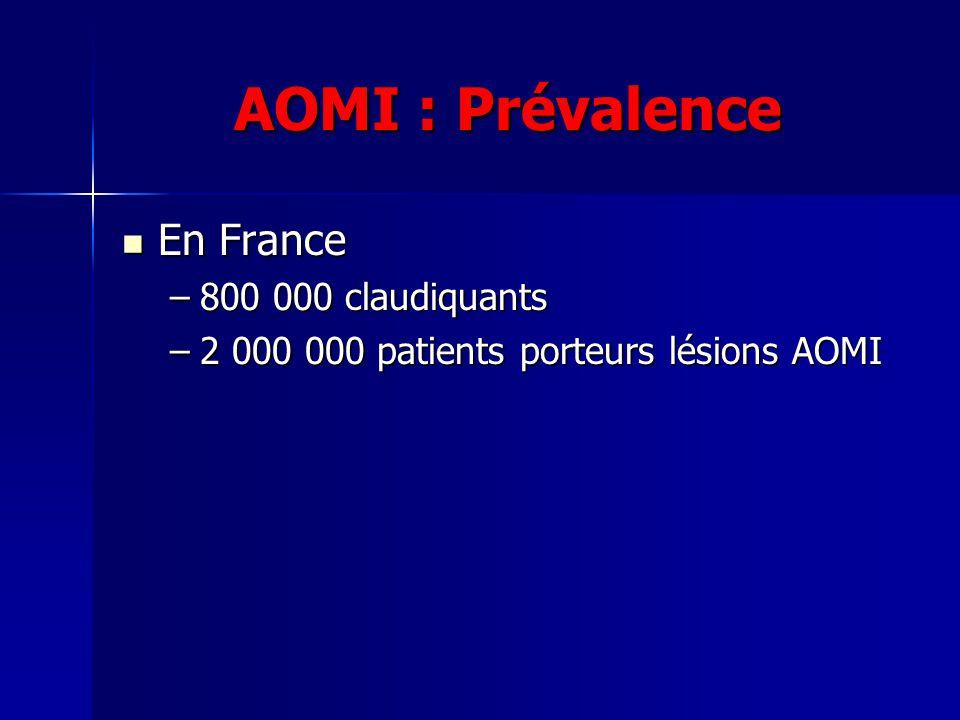 AOMI : Prévalence En France En France –800 000 claudiquants –2 000 000 patients porteurs lésions AOMI