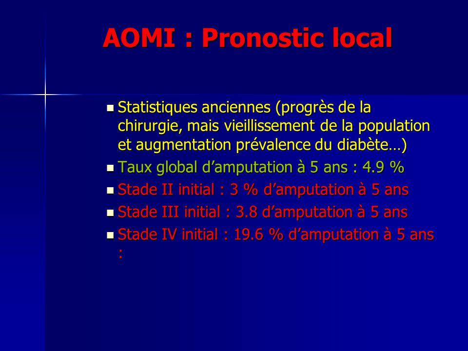 AOMI : Pronostic local Statistiques anciennes (progrès de la chirurgie, mais vieillissement de la population et augmentation prévalence du diabète…) S