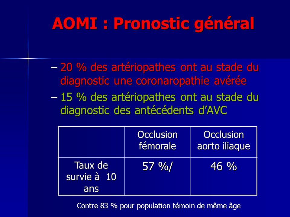 AOMI : Pronostic général –20 % des artériopathes ont au stade du diagnostic une coronaropathie avérée –15 % des artériopathes ont au stade du diagnost