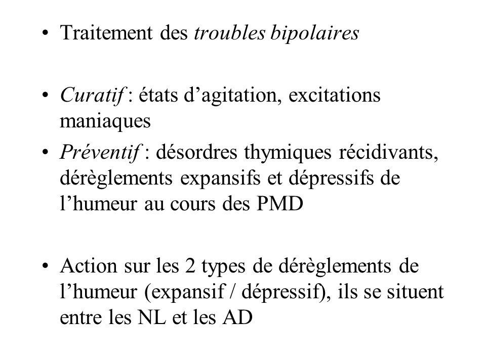 Traitement des troubles bipolaires Curatif : états dagitation, excitations maniaques Préventif : désordres thymiques récidivants, dérèglements expansi
