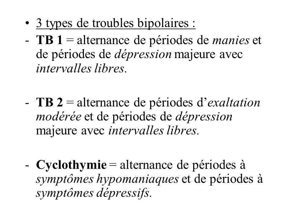 3 types de troubles bipolaires : -TB 1 = alternance de périodes de manies et de périodes de dépression majeure avec intervalles libres. -TB 2 = altern